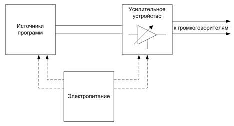 Схема устройства радиотрансляционного узла